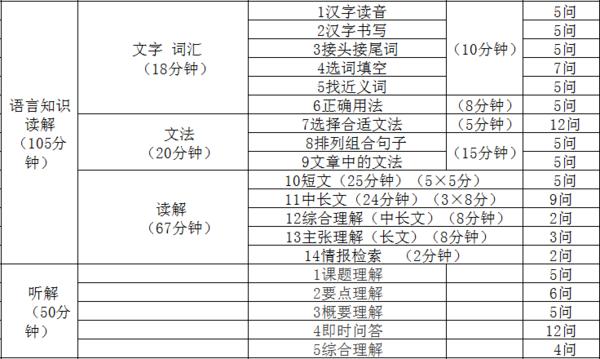 日语n2考试内容