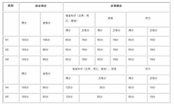 日语n2合格率
