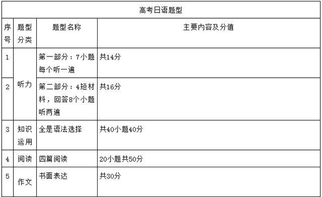 说起高考日语 不得不看的一篇文章